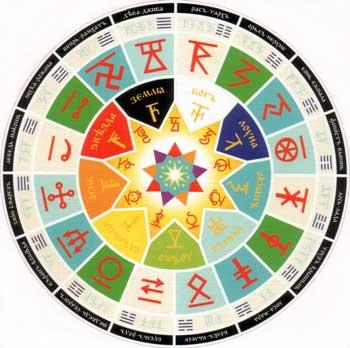 Славяно-Арийский Ведический календарь – Коляды Дар