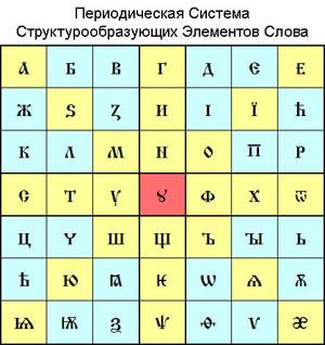 Русский – язык мироздания.