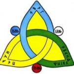 КОБ триединство